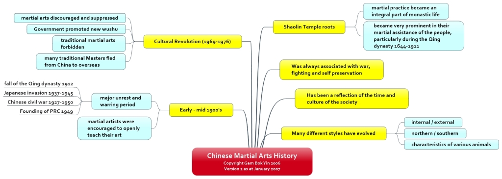Chinese Martial Arts History
